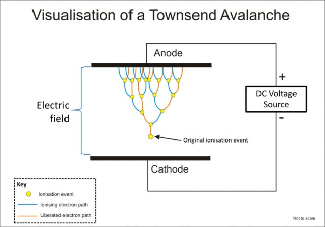 Townsend Avalanche